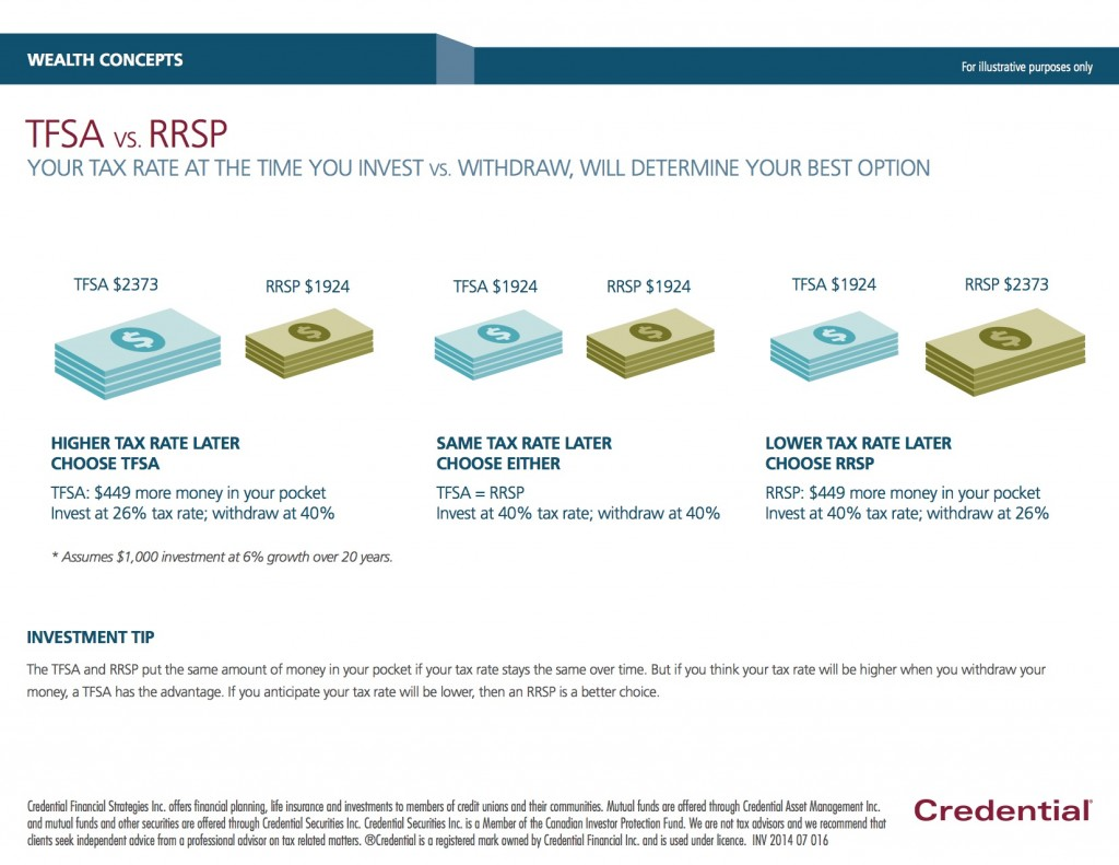 1-Investing 2of3-TFSA vs RRSP